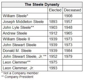 Steele Dynasty